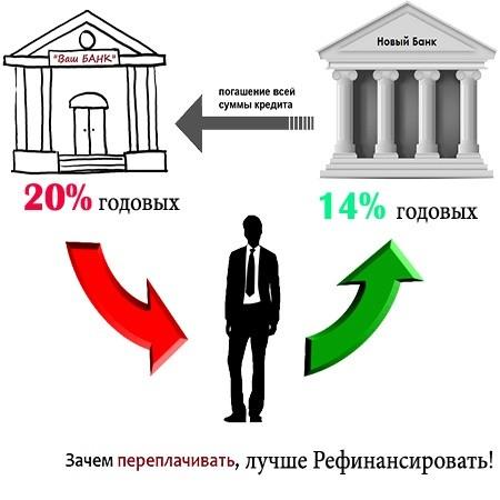 Рефинансирование кредитов других банков. Лучшие предложения 2018