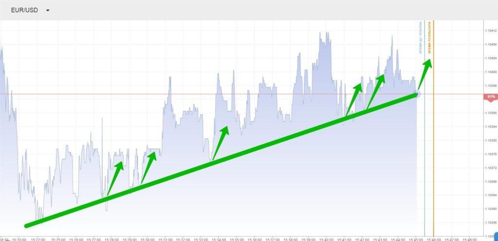 Стратегия покупки акций
